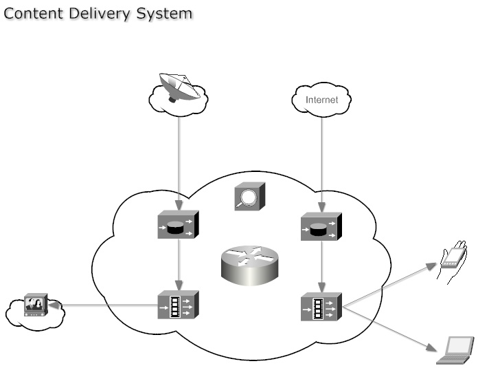 epc example of which delivery system