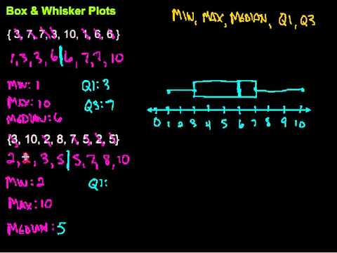 box and whisker plot example problems