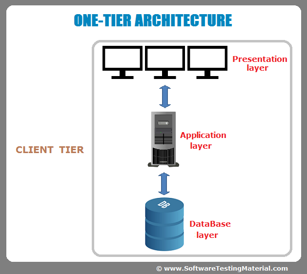 data access layer example c