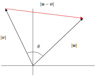 vector product of two vectors example
