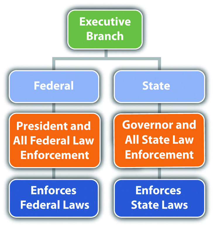 example of natural law in government