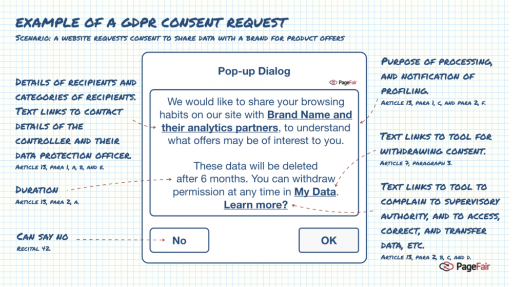 example of bad cookie pop up gdpr