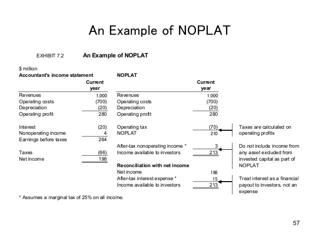 adjusted net asset valuation example