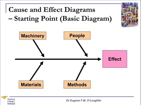 cause and effect analysis example