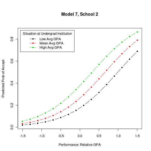 gunnels data example and logistic regression
