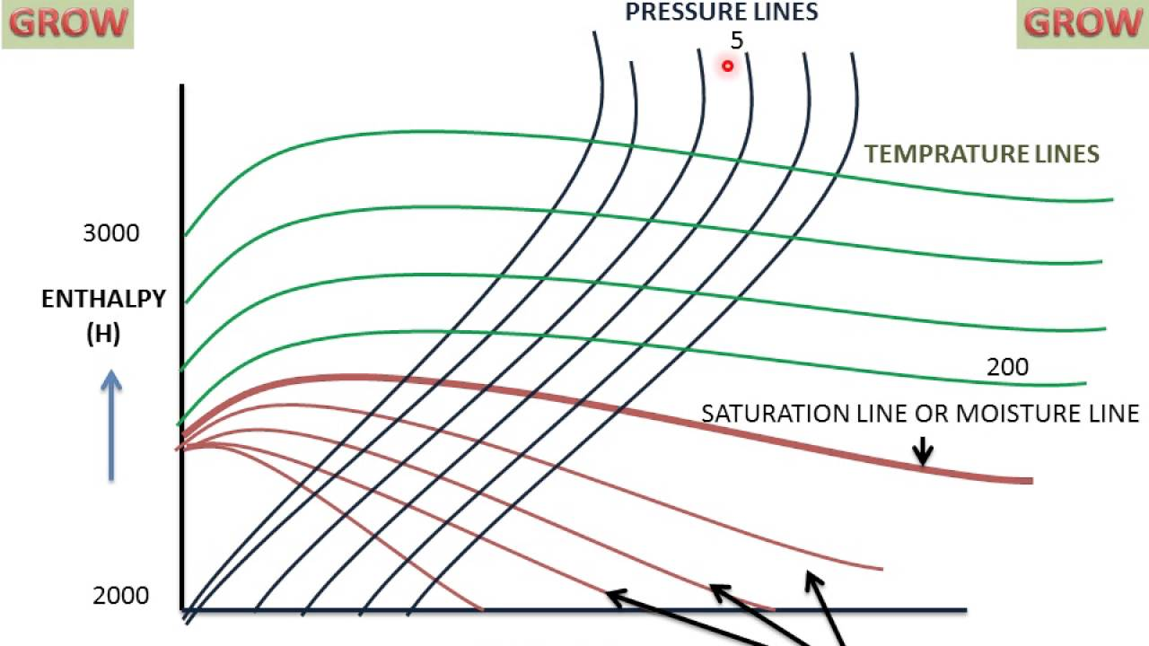 how to read a psychrometric chart example