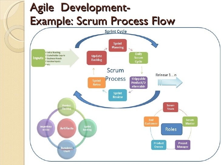 test driven development by example java