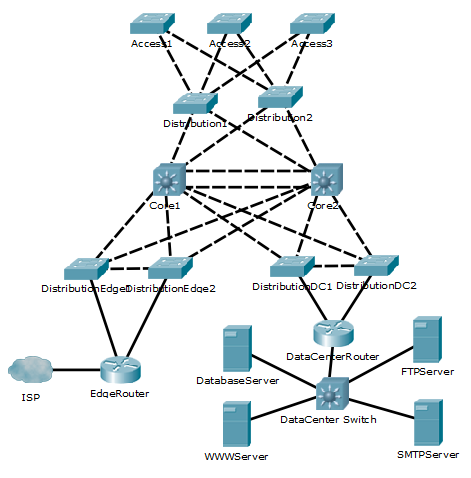what is an example of a cisco core switch