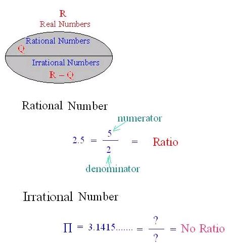 what is an example of an irrational number